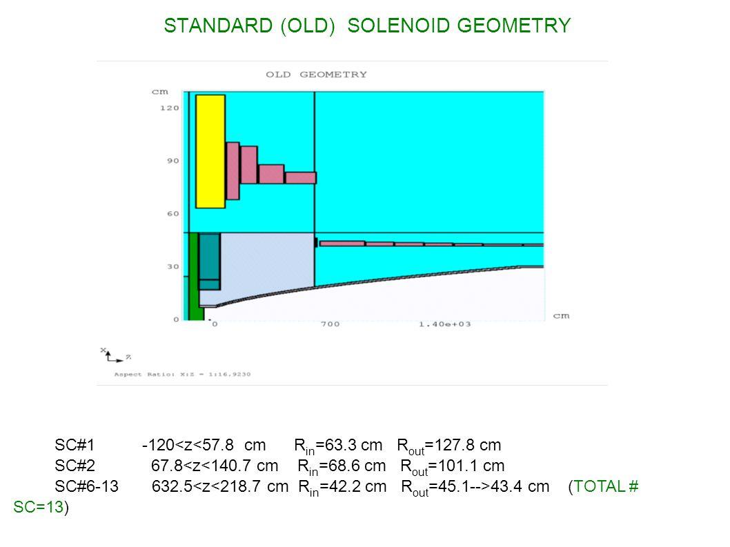 STANDARD (OLD) SOLENOID GEOMETRY: MAGNETIC FIELD