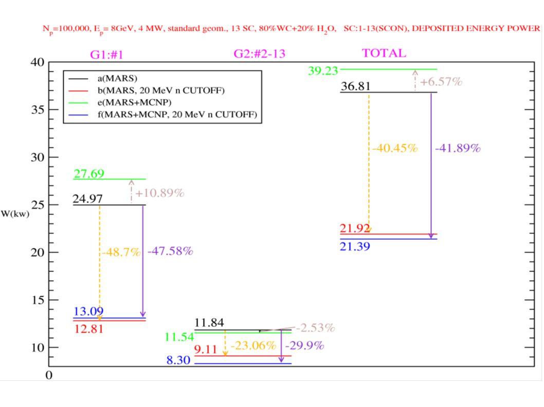 Power peaks at 5 mW/gr