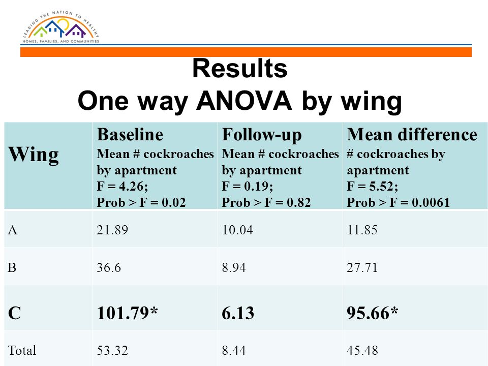 Results One way ANOVA by wing Wing Baseline Mean # cockroaches by apartment F = 4.26; Prob > F = 0.02 Follow-up Mean # cockroaches by apartment F = 0.