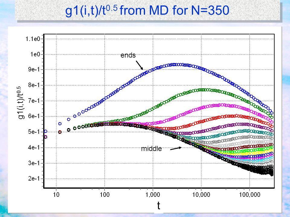 g1(i,t)/t 0.5 from MD for N=350 g1(i,t)/t 0.5 ends middle t