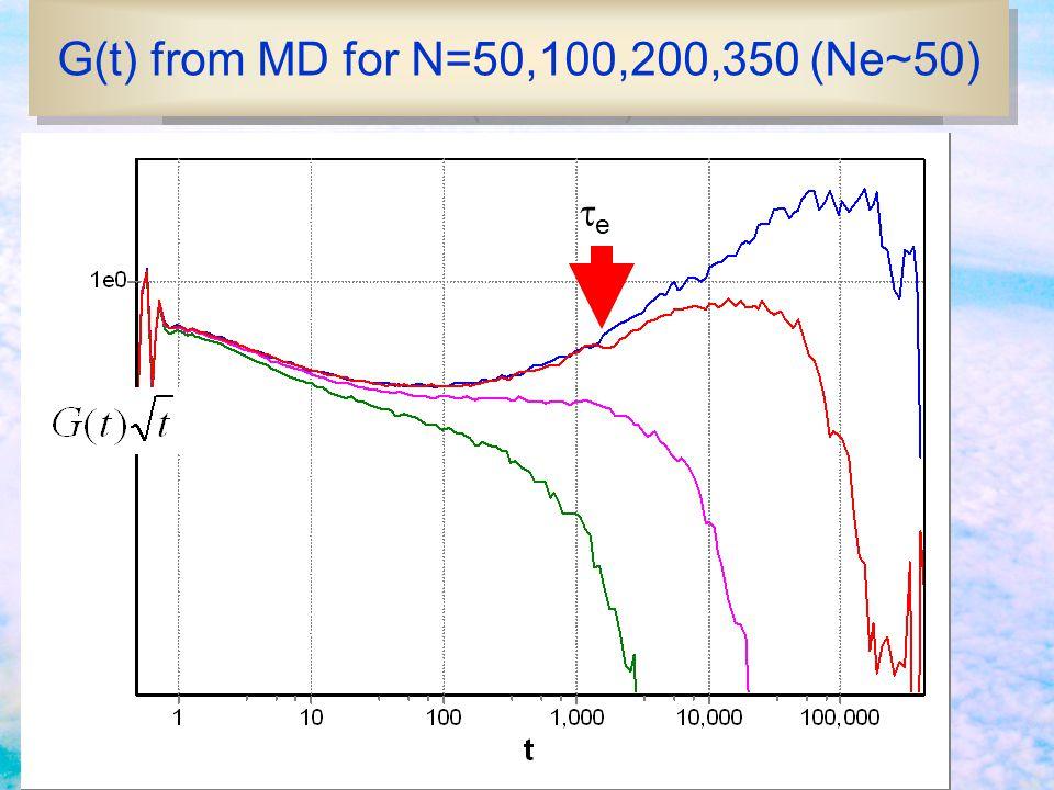 G(t) from MD for N=50,100,200,350 (Ne~70) ee G(t) from MD for N=50,100,200,350 (Ne~50)