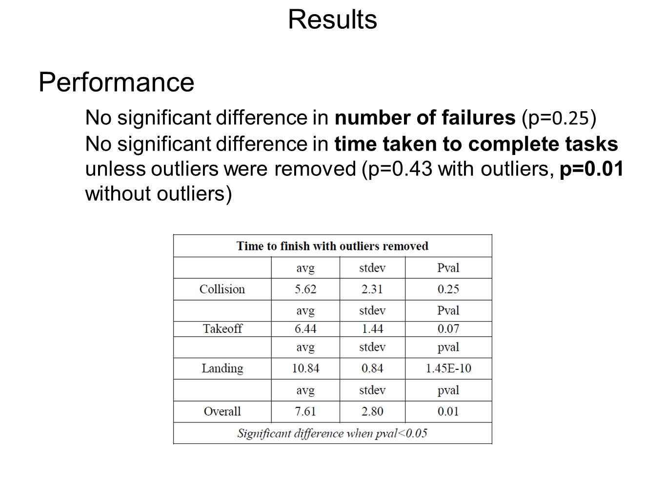 Results Performance No significant difference in number of failures (p= 0.25 ) No significant difference in time taken to complete tasks unless outliers were removed (p=0.43 with outliers, p=0.01 without outliers)