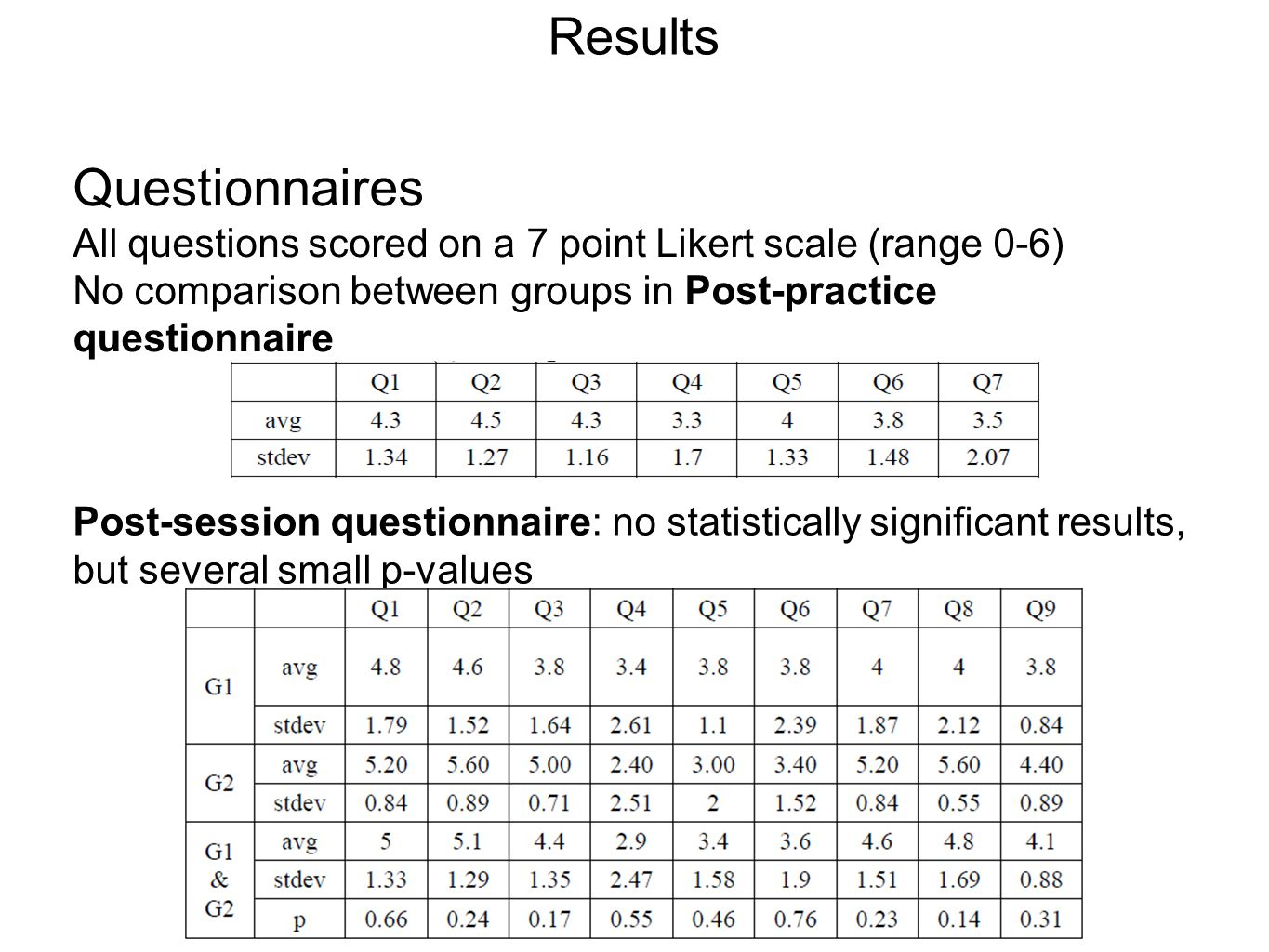 Results Questionnaires All questions scored on a 7 point Likert scale (range 0-6) No comparison between groups in Post-practice questionnaire Post-session questionnaire: no statistically significant results, but several small p-values