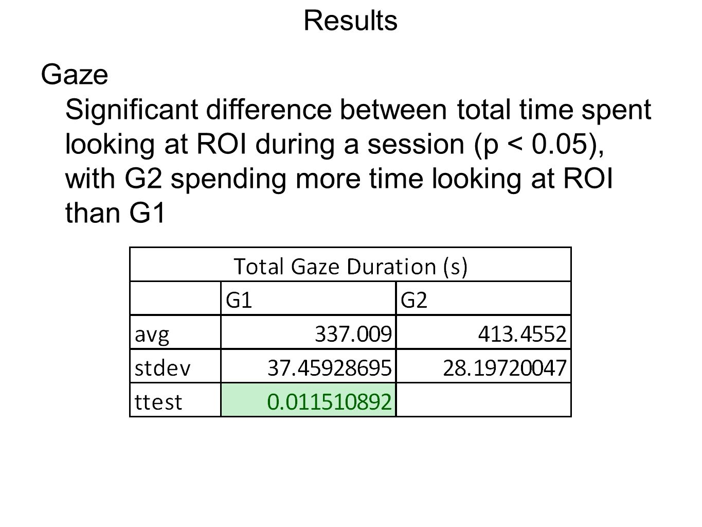 Results Gaze Significant difference between total time spent looking at ROI during a session (p < 0.05), with G2 spending more time looking at ROI than G1