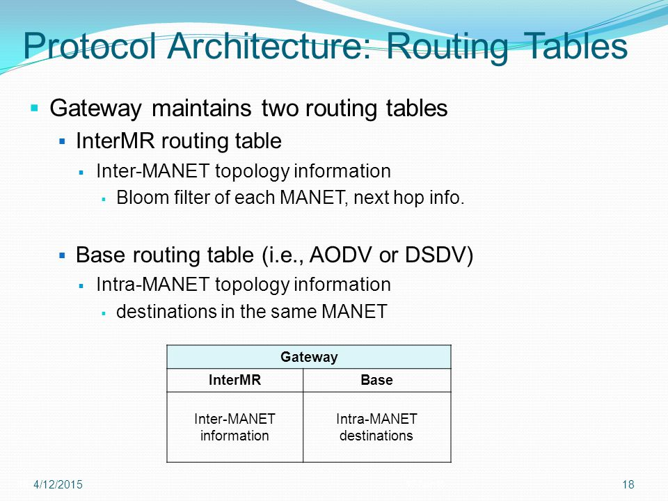 Protocol Architecture: Routing Tables  Gateway maintains two routing tables  InterMR routing table  Inter-MANET topology information  Bloom filter of each MANET, next hop info.