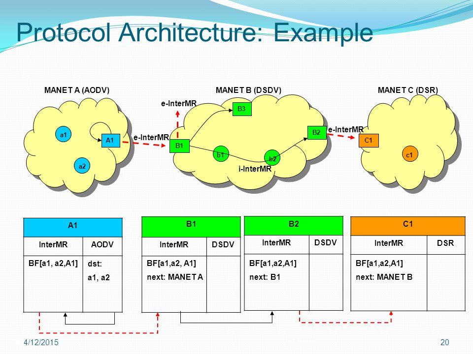 Protocol Architecture: Example 2012-Apr-15 4/12/201520 e-InterMR A1 B2 MANET A (AODV)MANET B (DSDV) C1 MANET C (DSR) A1 InterMRAODV C1 InterMRDSR B2 I