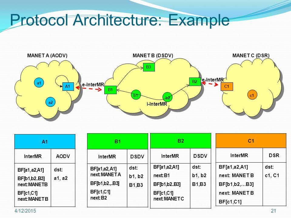 Protocol Architecture: Example 2112-Apr-15 4/12/201521 e-InterMR A1 B2 MANET A (AODV)MANET B (DSDV) C1 MANET C (DSR) A1 InterMRAODV C1 InterMRDSR B2 I