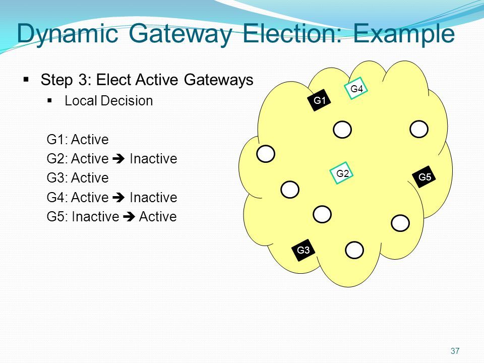 37 Dynamic Gateway Election: Example G3 G1  Step 3: Elect Active Gateways  Local Decision G1: Active G2: Active  Inactive G3: Active G4: Active  Inactive G5: Inactive  Active G4 G5 G2