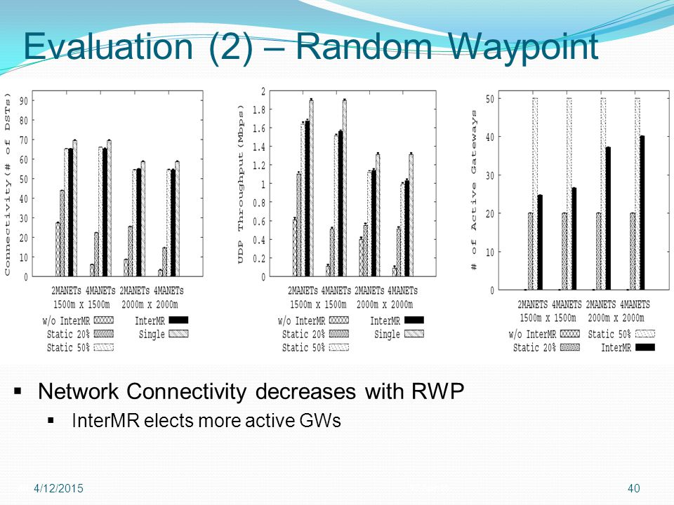 Evaluation (2) – Random Waypoint 4012-Apr-15 4/12/201540  Network Connectivity decreases with RWP  InterMR elects more active GWs