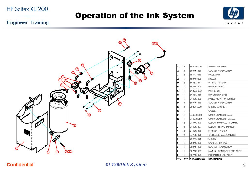 Engineer Training XL1200 Ink System Confidential 5 Operation of the Ink System
