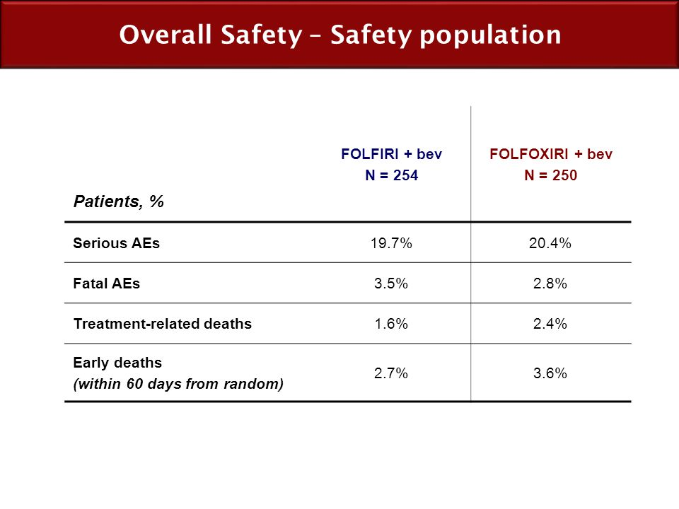 Overall Safety – Safety population Patients, % FOLFIRI + bev N = 254 FOLFOXIRI + bev N = 250 Serious AEs19.7%20.4% Fatal AEs3.5%2.8% Treatment-related
