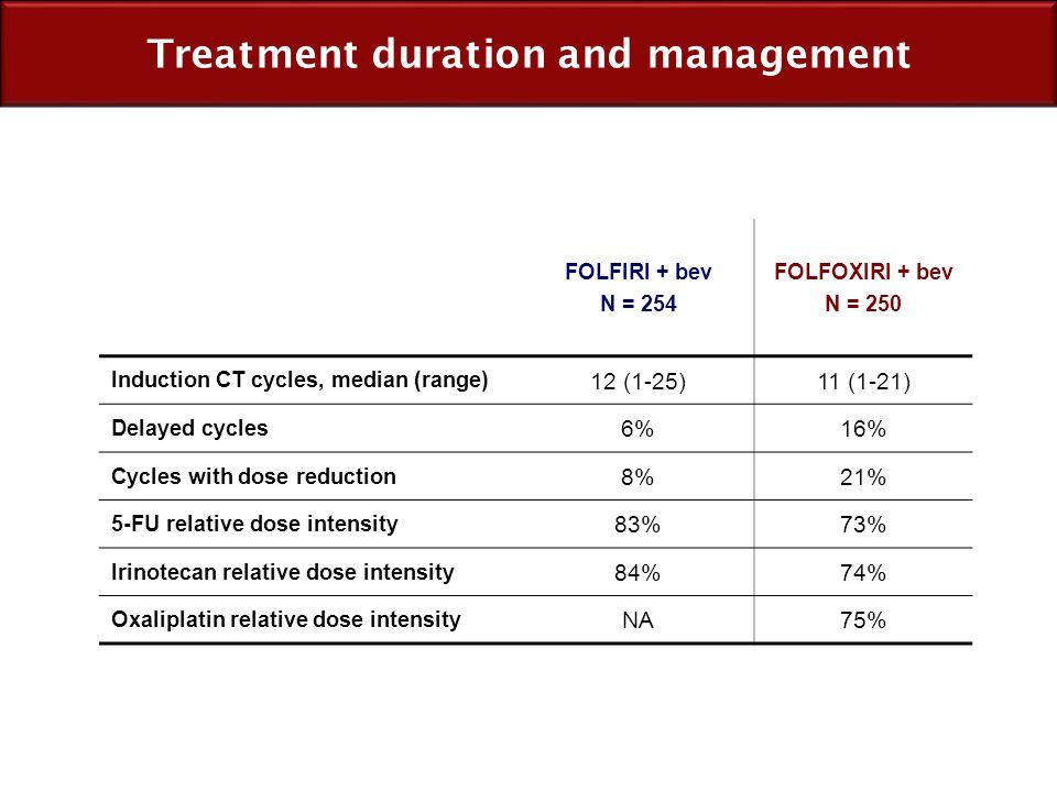 Treatment duration and management FOLFIRI + bev N = 254 FOLFOXIRI + bev N = 250 Induction CT cycles, median (range) 12 (1-25)11 (1-21) Delayed cycles