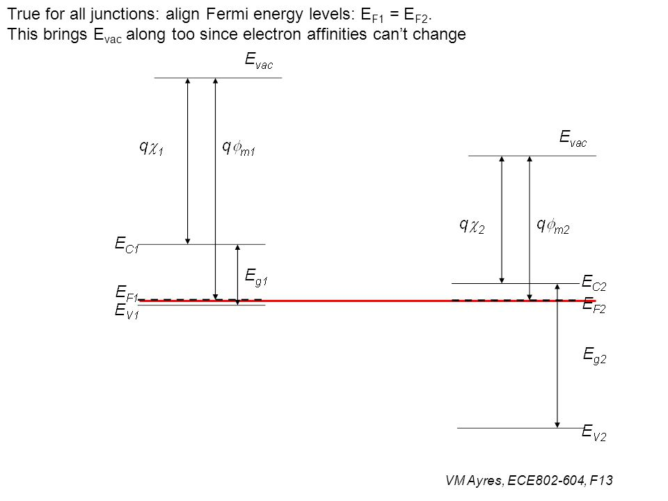 VM Ayres, ECE802-604, F13 True for all junctions: align Fermi energy levels: E F1 = E F2. This brings E vac along too since electron affinities can't