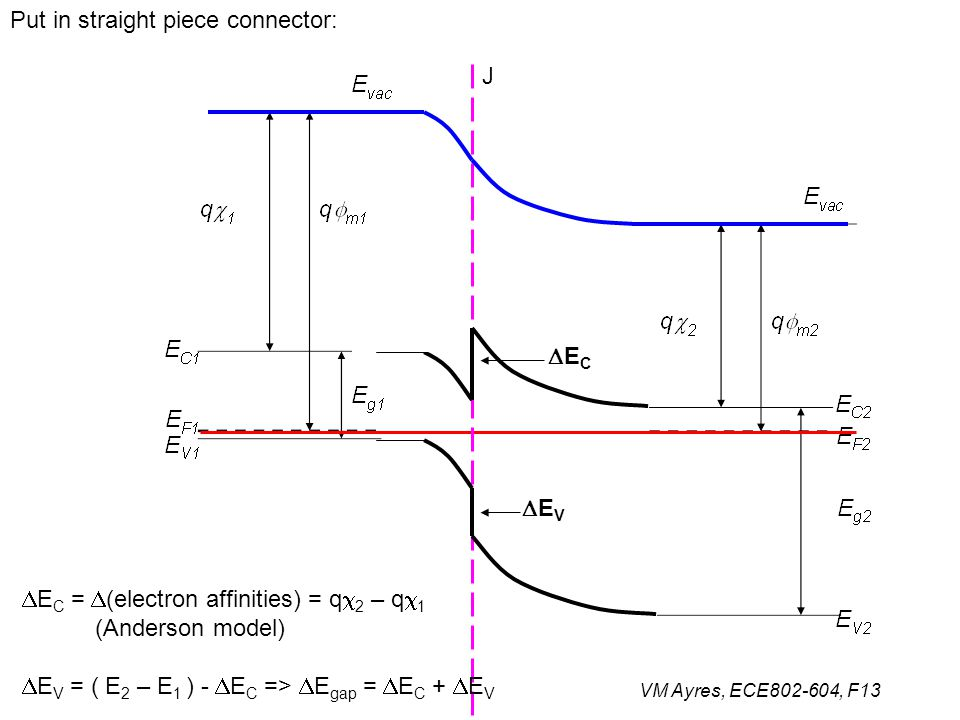 VM Ayres, ECE802-604, F13 Put in straight piece connector: J ECEC EVEV  E C =  (electron affinities) = q  2 – q  1 (Anderson model)  E V = (