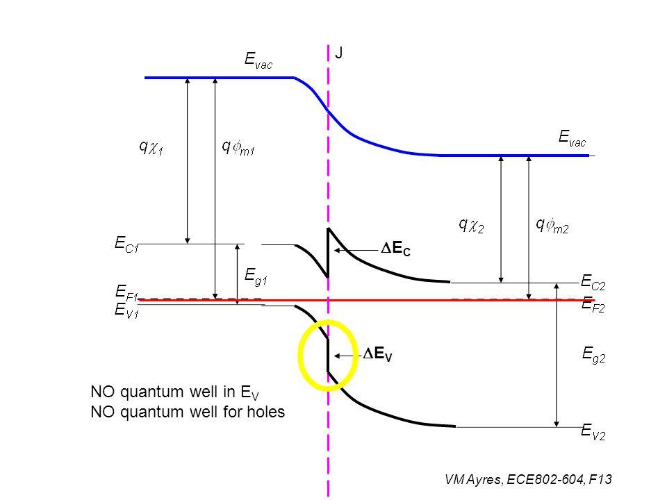 VM Ayres, ECE802-604, F13 J NO quantum well in E V NO quantum well for holes ECEC EVEV