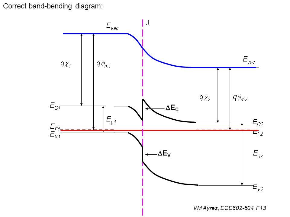 VM Ayres, ECE802-604, F13 Correct band-bending diagram: J ECEC EVEV