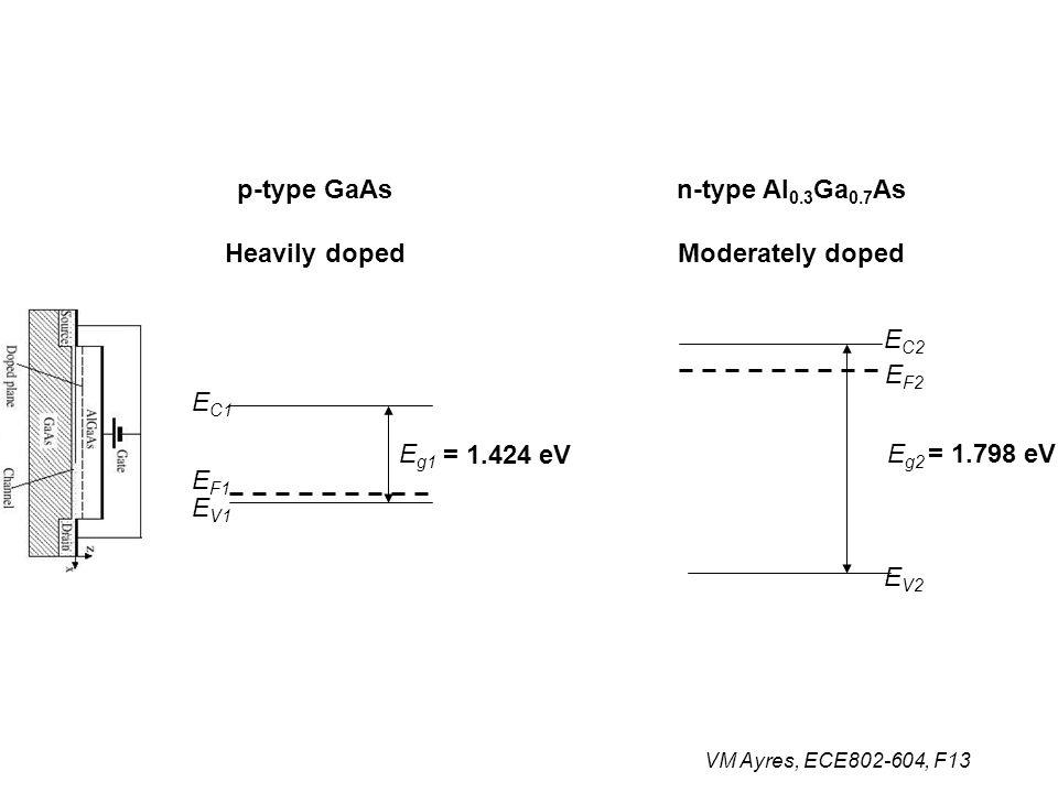 VM Ayres, ECE802-604, F13 = 1.798 eV = 1.424 eV E g1 E C1 E F1 E V1 E C2 E F2 E V2 E g2 p-type GaAs Heavily doped n-type Al 0.3 Ga 0.7 As Moderately d