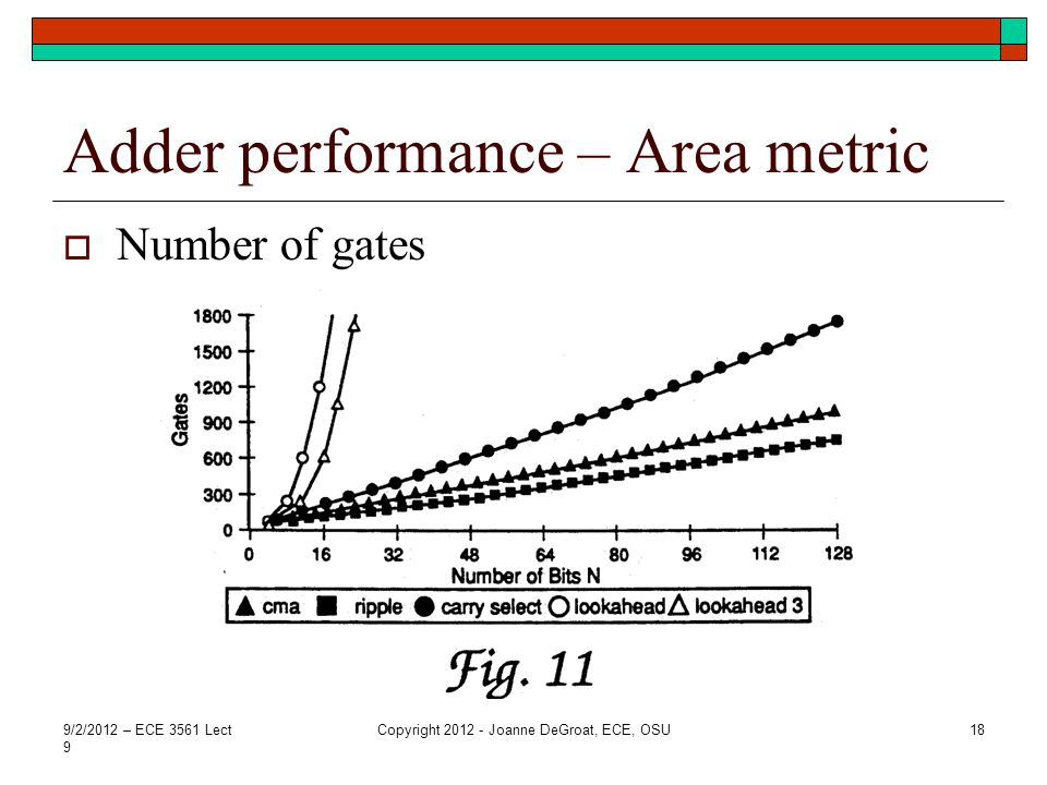 Adder performance – Area metric  Number of gates 9/2/2012 – ECE 3561 Lect 9 Copyright 2012 - Joanne DeGroat, ECE, OSU18