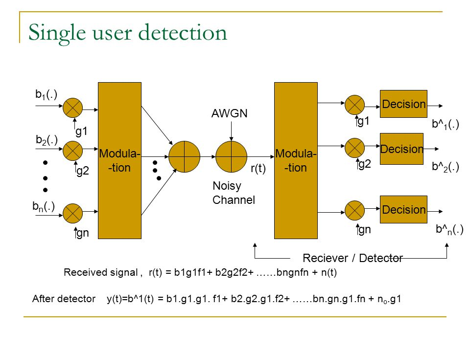 Single user detection b 1 (.) b 2 (.) b n (.) g1 g2 gn Modula- -tion AWGN Modula- -tion b^ 1 (.) b^ 2 (.) b^ n (.) g1 g2 gn Decision Reciever / Detect