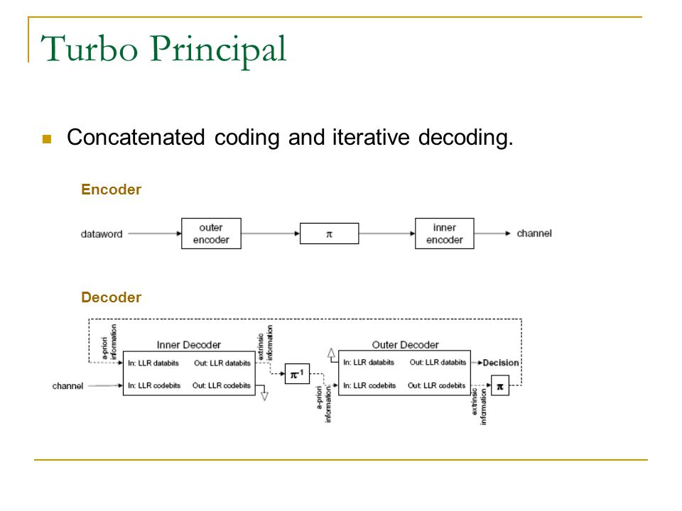 Turbo Principal Concatenated coding and iterative decoding. Encoder Decoder