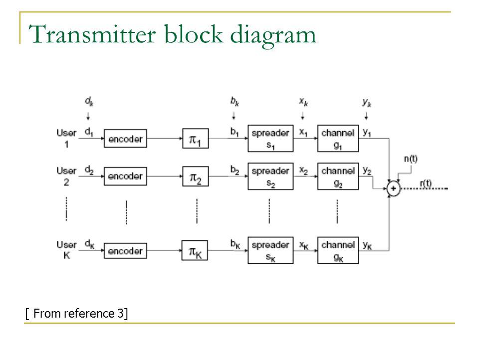 References 1] Shimon Mosavi, Multiuser detection for DS-CDMA Communications , IEEE Communication Magazine, pp124- 136,Oct.1996.