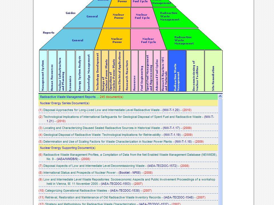 IAEA Background – Guides