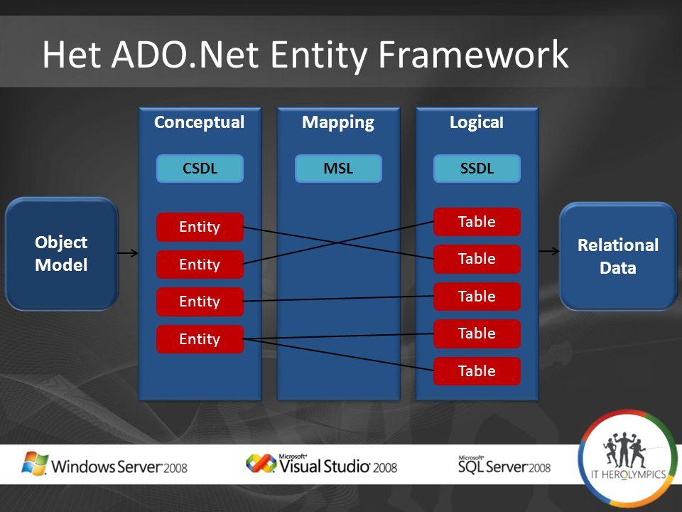 Het ADO.Net Entity Framework Conceptual Mapping Logica l Object Model Relational Data Entity Table CSDLMSLSSDL Table