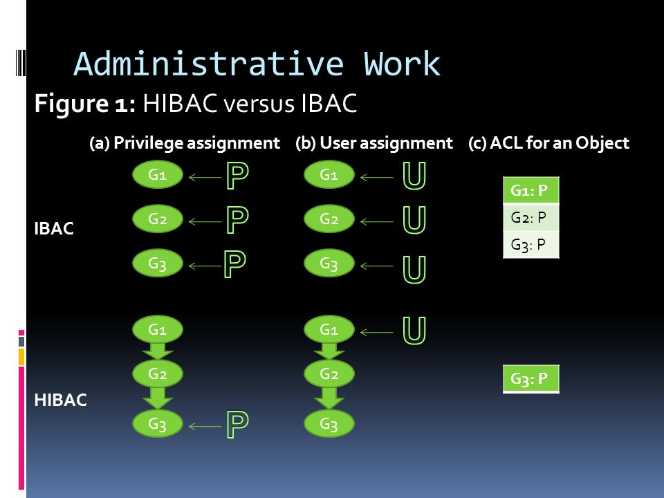 Administrative Work Figure 1: HIBAC versus IBAC (a) Privilege assignment (b) User assignment (c) ACL for an Object IBAC HIBAC G1 G2 G3 G1 G2 G3 G1 G2 G3 G1 G2 G1: P G2: P G3: P