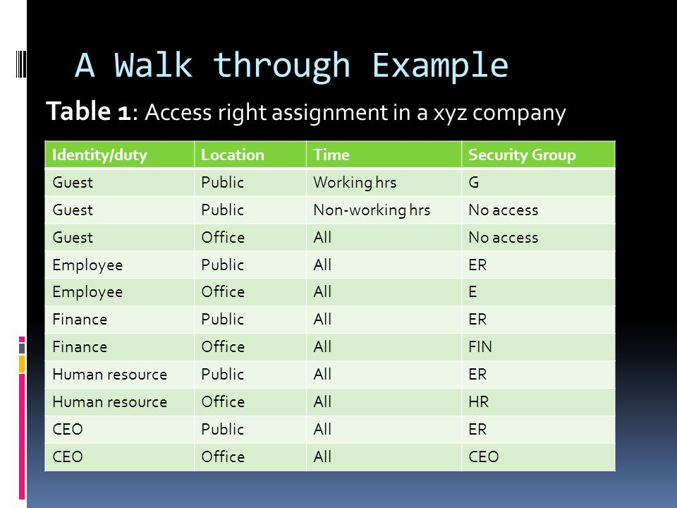 A Walk through Example Table 1: Access right assignment in a xyz company Identity/dutyLocationTimeSecurity Group GuestPublicWorking hrsG GuestPublicNo