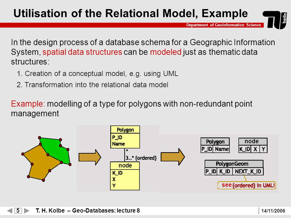 5 T. H. Kolbe – Geo-Databases: lecture 8 Department of Geoinformation Science 14/11/2006 Utilisation of the Relational Model, Example In the design pr