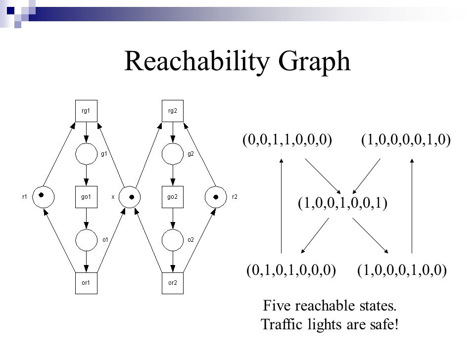 Reachability Graph (1,0,0,1,0,0,1) (0,1,0,1,0,0,0)(1,0,0,0,1,0,0) (1,0,0,0,0,1,0)(0,0,1,1,0,0,0) Five reachable states. Traffic lights are safe!