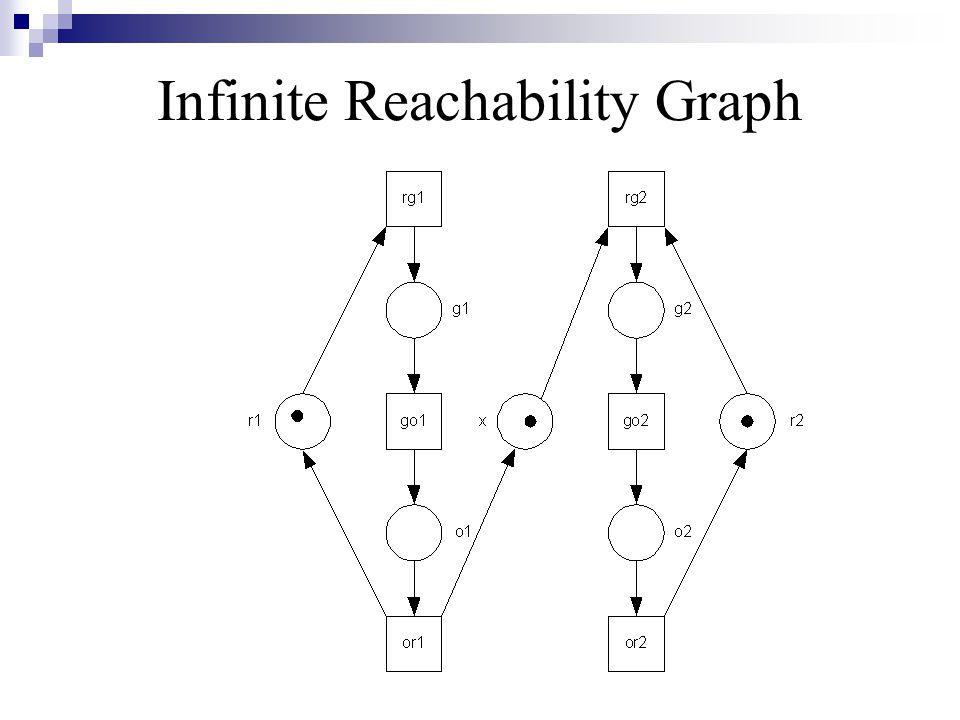 Infinite Reachability Graph