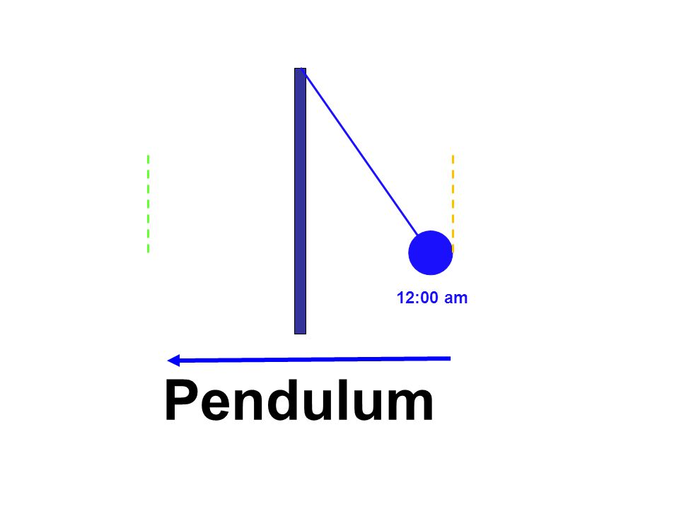 12:00 am Pendulum