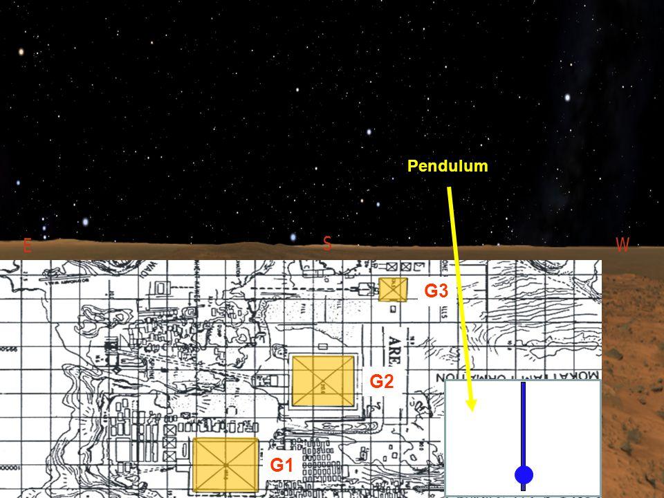 23,410 BCE G1 G2 G3 Pendulum
