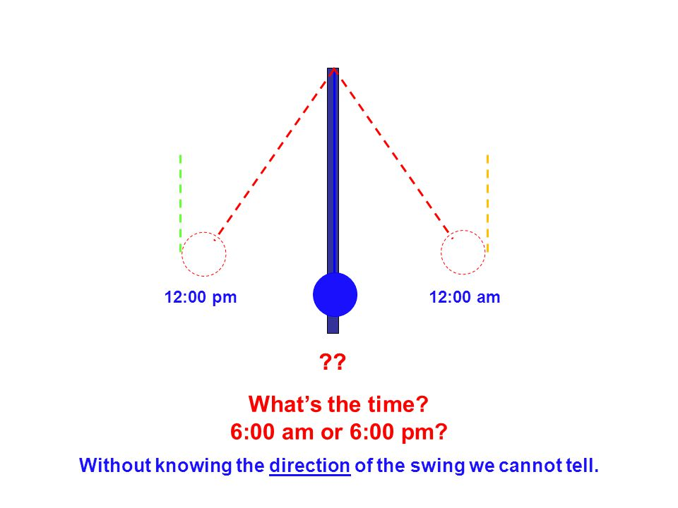 Without knowing the direction of the swing we cannot tell. 12:00 am12:00 pm ?? What's the time? 6:00 am or 6:00 pm?