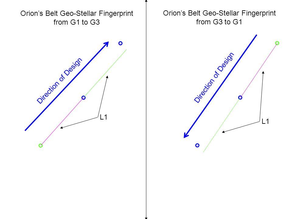 Orion's Belt Geo-Stellar Fingerprint from G3 to G1 L1 Direction of Design Orion's Belt Geo-Stellar Fingerprint from G1 to G3
