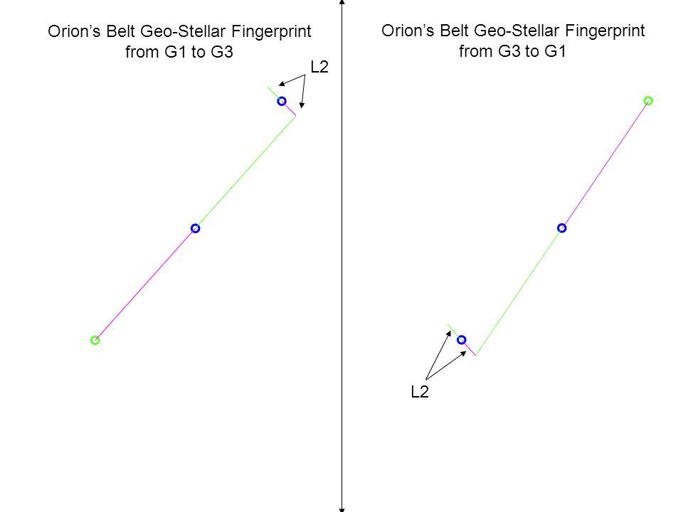 Orion's Belt Geo-Stellar Fingerprint from G3 to G1 L2 Orion's Belt Geo-Stellar Fingerprint from G1 to G3