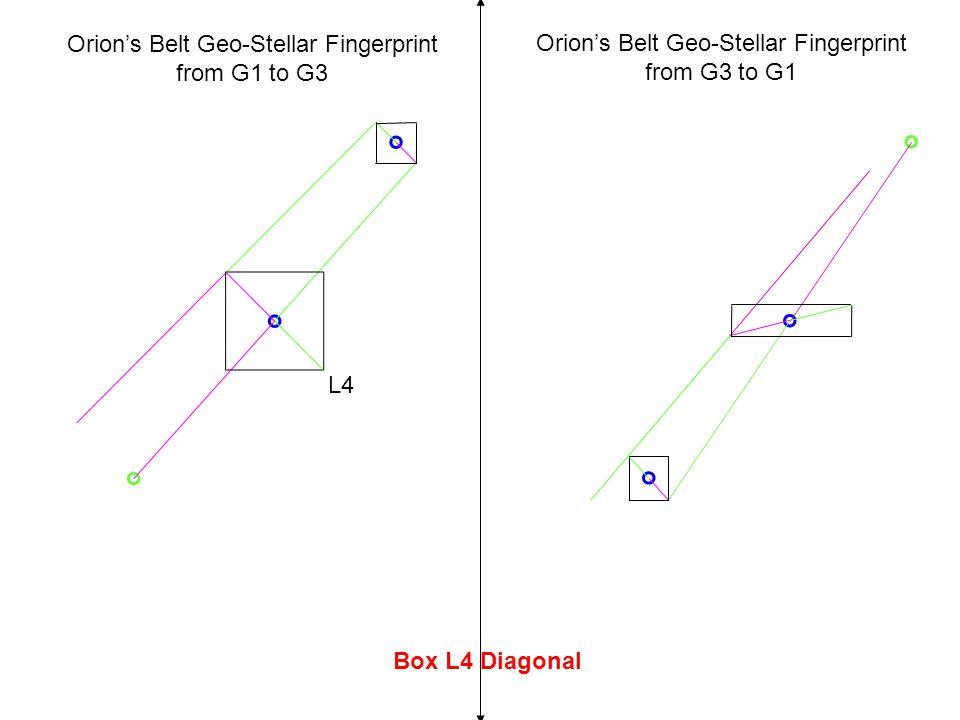 Box L4 Diagonal L4 Orion's Belt Geo-Stellar Fingerprint from G3 to G1 Orion's Belt Geo-Stellar Fingerprint from G1 to G3