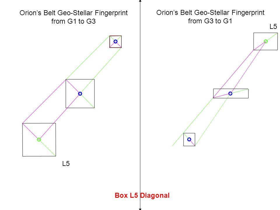 Box L5 Diagonal L5 Orion's Belt Geo-Stellar Fingerprint from G3 to G1 L5 Orion's Belt Geo-Stellar Fingerprint from G1 to G3