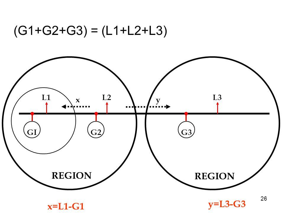 26 (G1+G2+G3) = (L1+L2+L3) GI L1 G2 L2 x REGION y G3 REGION L3 x=L1-G1 y=L3-G3