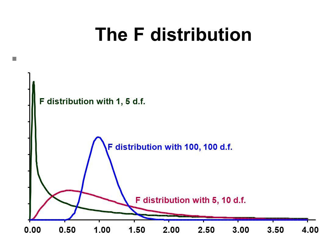 0.000.501.001.502.002.503.003.504.00 F distribution with 1, 5 d.f. F distribution with 5, 10 d.f. F distribution with 100, 100 d.f. The F distribution