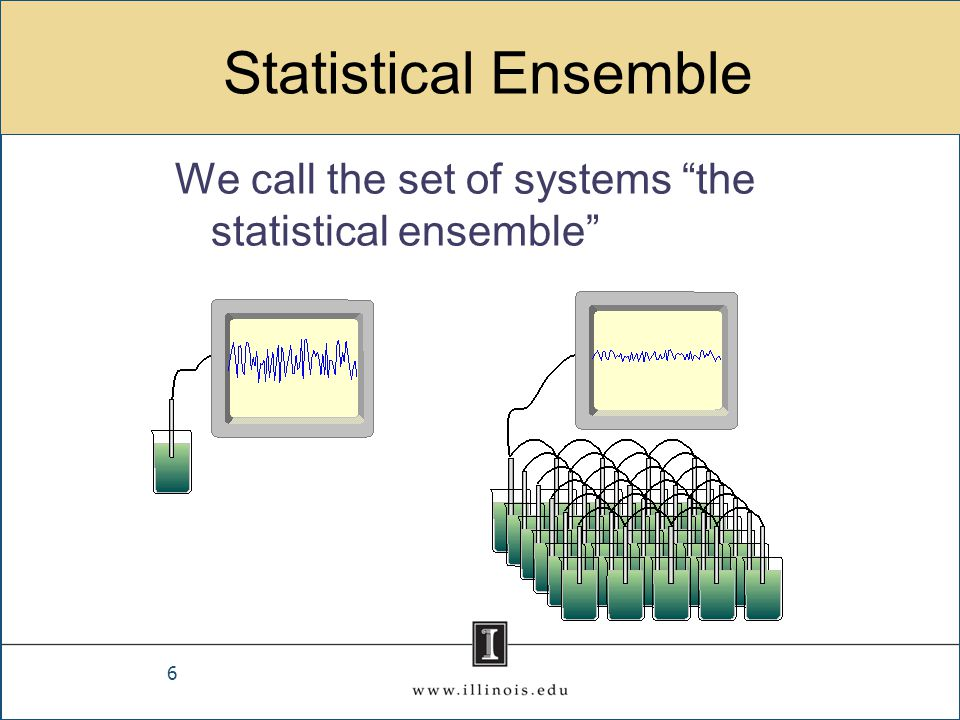 Common Statistical Ensembles Canonical ensemble - set of all systems with a fixed number of molecules in equilibrium with a heat bath Grand canonical ensemble - set of all systems in equilibrium with a source of molecules a fixed chemical potential Micro canonical ensemble - systems consisting of individual molecules or groups of molecules in equilibrium with a heat bath.