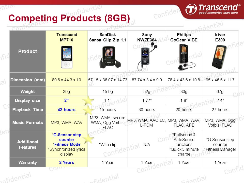 Product Transcend MP710 SanDisk Sansa Clip Zip 1.1 Sony NWZE384 Philips GoGear ViBE Iriver E300 Dimension (mm) 89.6 x 44.3 x 1057.15 x 36.07 x 14.7387.74 x 3.4 x 9.978.4 x 43.6 x 10.895 x 46.6 x 11.7 Weight39g15.9g52g33g67g Display size2 1.1 1.77 1.8 2.4 Playback Time42 hours15 hours30 hours20 hours27 hours Music Formats MP3, WMA, WAV MP3, WMA, secure WMA, Ogg Vorbis, FLAC MP3, WMA, AAC-LC, L-PCM MP3, WMA, WAV, FLAC, APE MP3, WMA, Ogg Vorbis, FLAC Additional Features *G-Sensor step counter *Fitness Mode *Synchronized lyrics display *With clipN/A *Fullsound & SafeSound functions *Quick 5-minute charge *G-Sensor step counter *Fitness Manager Warranty2 Years1 Year Competing Products (8GB)