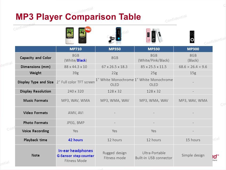 Transcend MP3 Player Pricing P/NDescriptionP4 TS8GMP300K8GB, Lightweight, no screen$19.6 TS8GMP330K/P/W8GB, Clip, USB connector, OLED$27.1 TS8GMP350B8GB, Clip, Rugged, OLED$28.2 TS8GMP710K/W8GB, Full-color screen$40.3