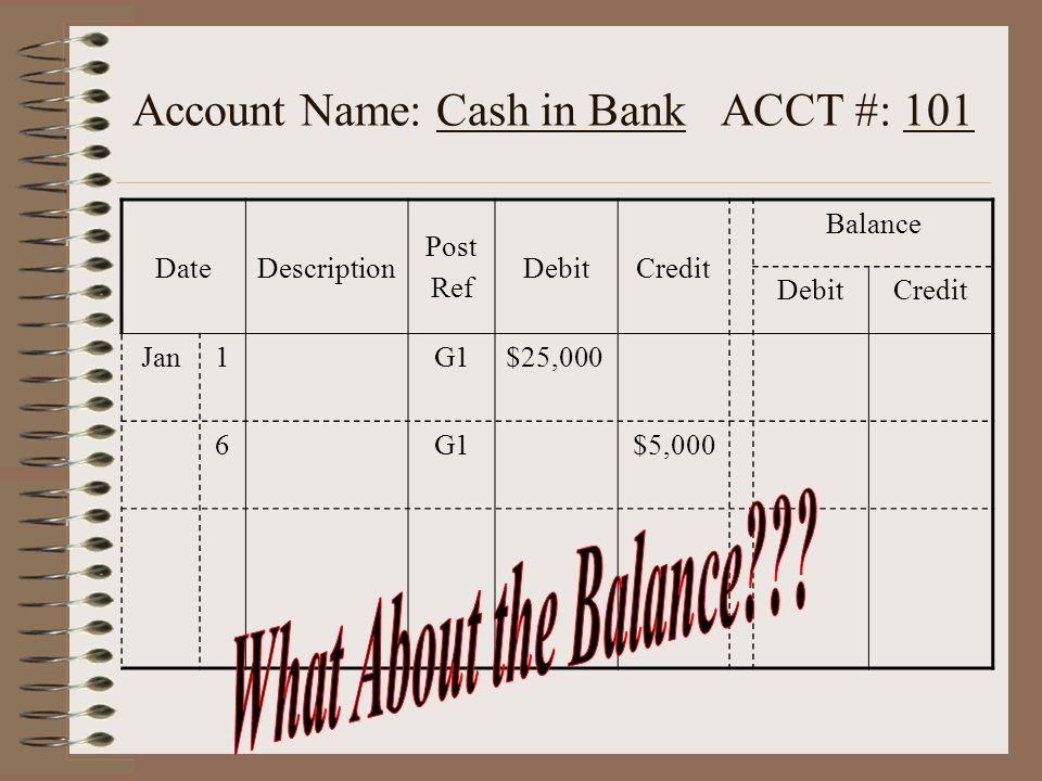 Account Name: Cash in Bank ACCT #: 101 DateDescription Post Ref DebitCredit Balance DebitCredit Jan1G1$25,000 6G1$5,000