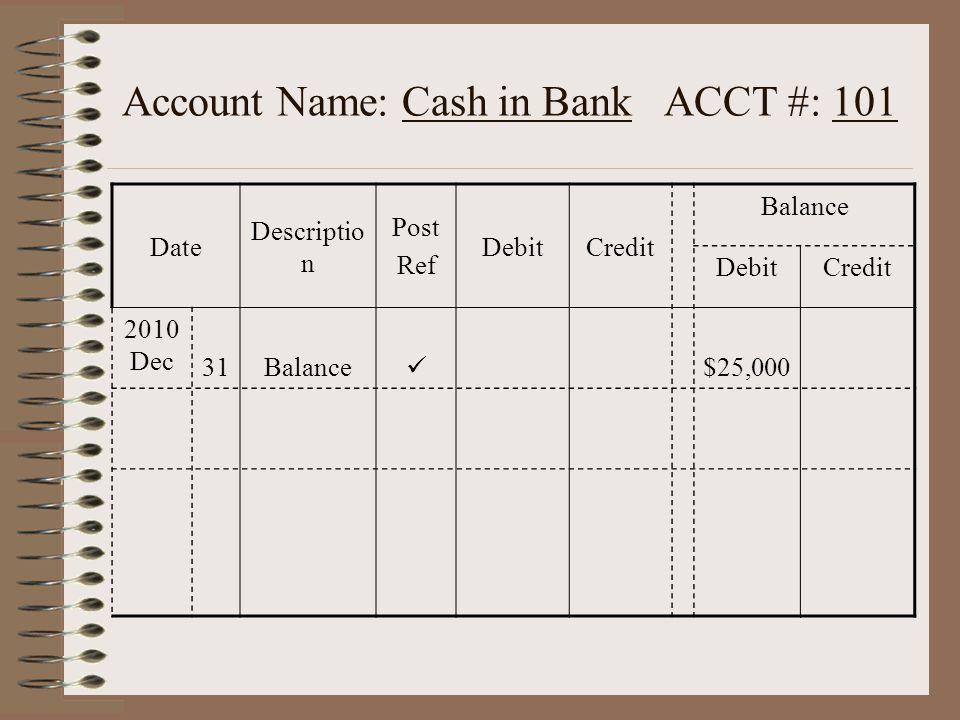 Account Name: Cash in Bank ACCT #: 101 Date Descriptio n Post Ref DebitCredit Balance DebitCredit 2010 Dec 31Balance $25,000