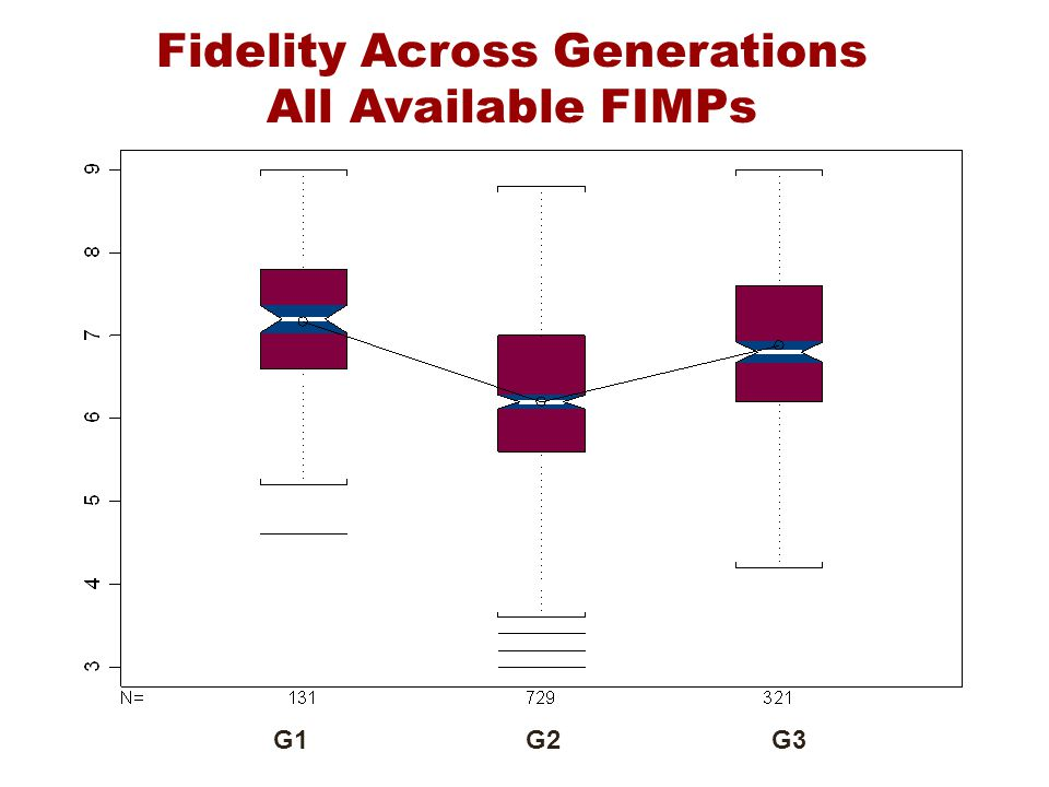Fidelity Across Generations All Available FIMPs G1 G2 G3