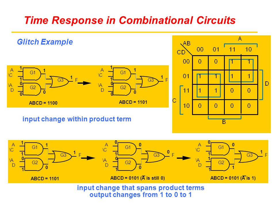 Time Response in Combinational Circuits Glitch Example F = A D + A C input change within product term input change that spans product terms output changes from 1 to 0 to 1 G1 G2 G3 A \C \A D F G1 G2 G3 A \C \A D F 1 1 1 1 0 0 0 1 1 1 1 0 0 0 ABCD = 1100 ABCD = 1101 G1 G2 G3 A \C \A D F G1 G2 G3 A \C \A D F 0 1 0 0 1 0 0 1 1 1 1 1 0 0 ABCD = 1101 ABCD = 0101 (A is still 0) G1 G2 G3 A \C \A D F 0 1 0 1 1 1 1 ABCD = 0101 (A is 1)