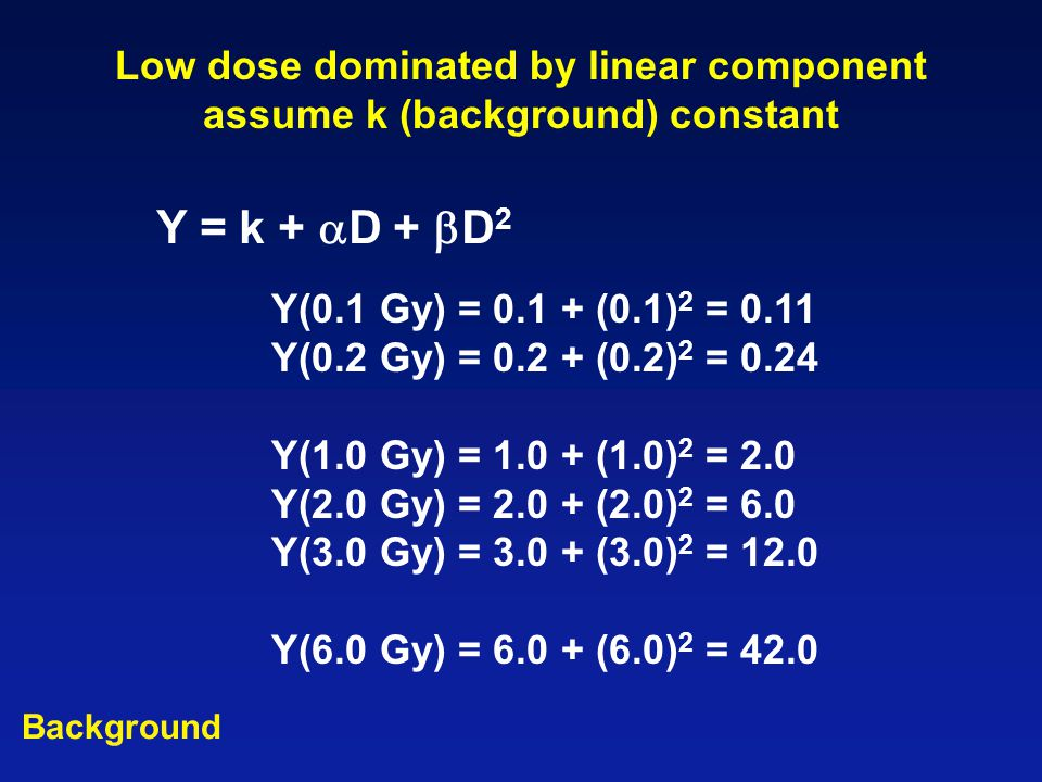 Low dose dominated by linear component assume k (background) constant Y = k +  D +  D 2 Y(0.1 Gy) = 0.1 + (0.1) 2 = 0.11 Y(0.2 Gy) = 0.2 + (0.2) 2 =