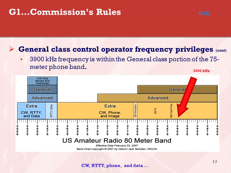 13 G1…Commission's Rules G1A  General class control operator frequency privileges (cont) 3900 kHz frequency is within the General class portion of the 75- meter phone band.